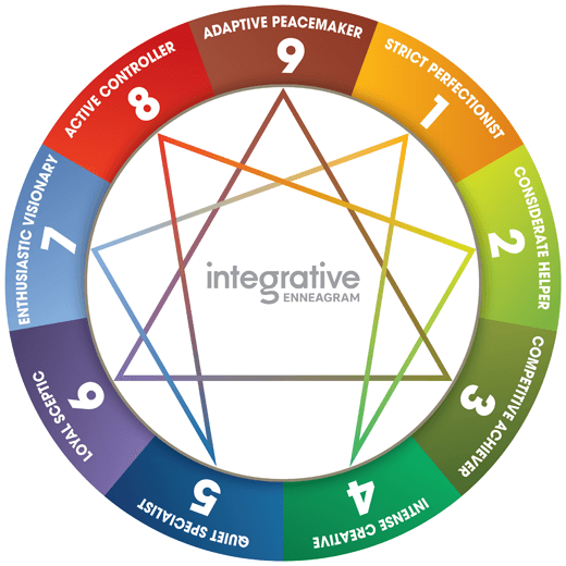 Enneagram Wheel Diagram